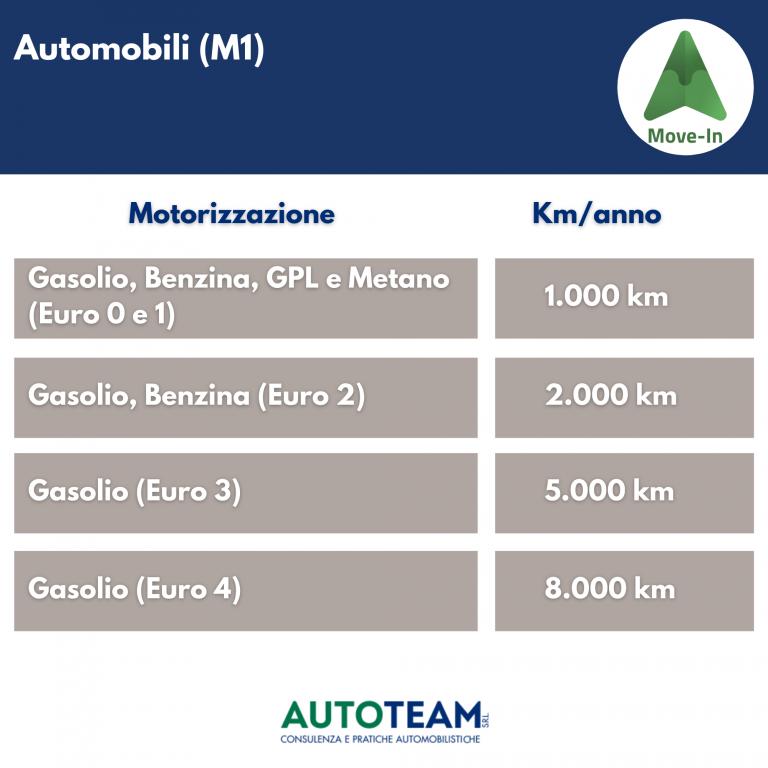 MOVE IN Piemonte: kilometri percorribili ogni anno da automobili Euro 0 - Euro 4