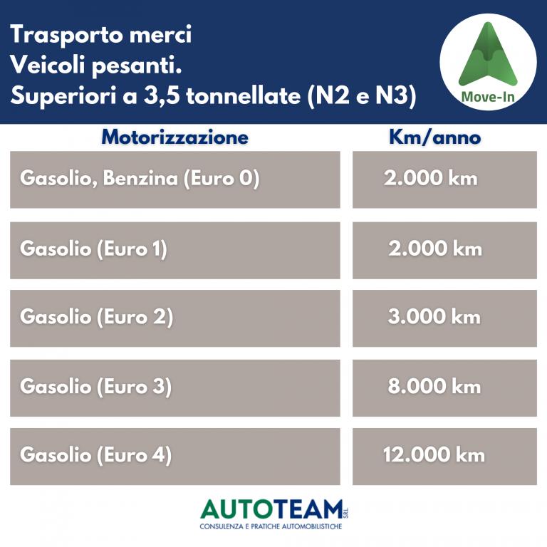 MOVE IN Piemonte: kilometri percorribili ogni anno da veicoli trasporto merci pesanti (più di 3,5 ton) Euro 0 - Euro 4