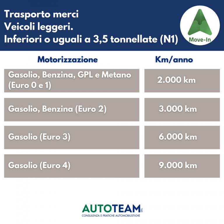MOVE IN Piemonte: kilometri percorribili ogni anno da veicoli trasporto merci leggeri (meno di 3,5 ton) Euro 0 - Euro 4